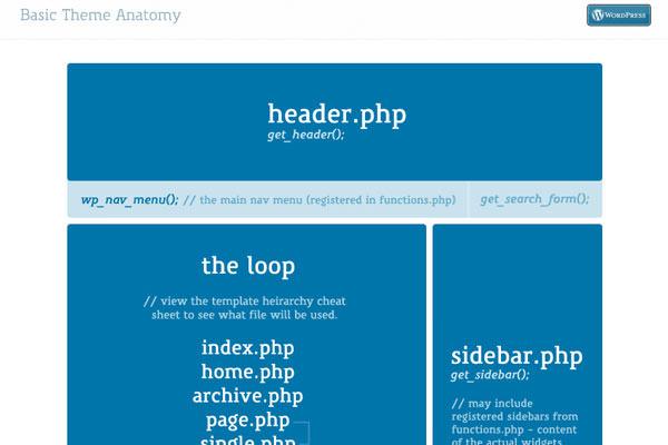 Useful WordPress Infographics and Detailed Cheat Sheets. WordPress Theme Anatomy Model Cheat Sheet