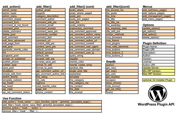Useful WordPress Infographics and Detailed Cheat Sheets. WordPress Plugin API Cheat Sheet