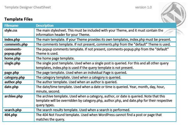 Useful WordPress Infographics and Detailed Cheat Sheets. WordPress Template Files Cheat Sheet
